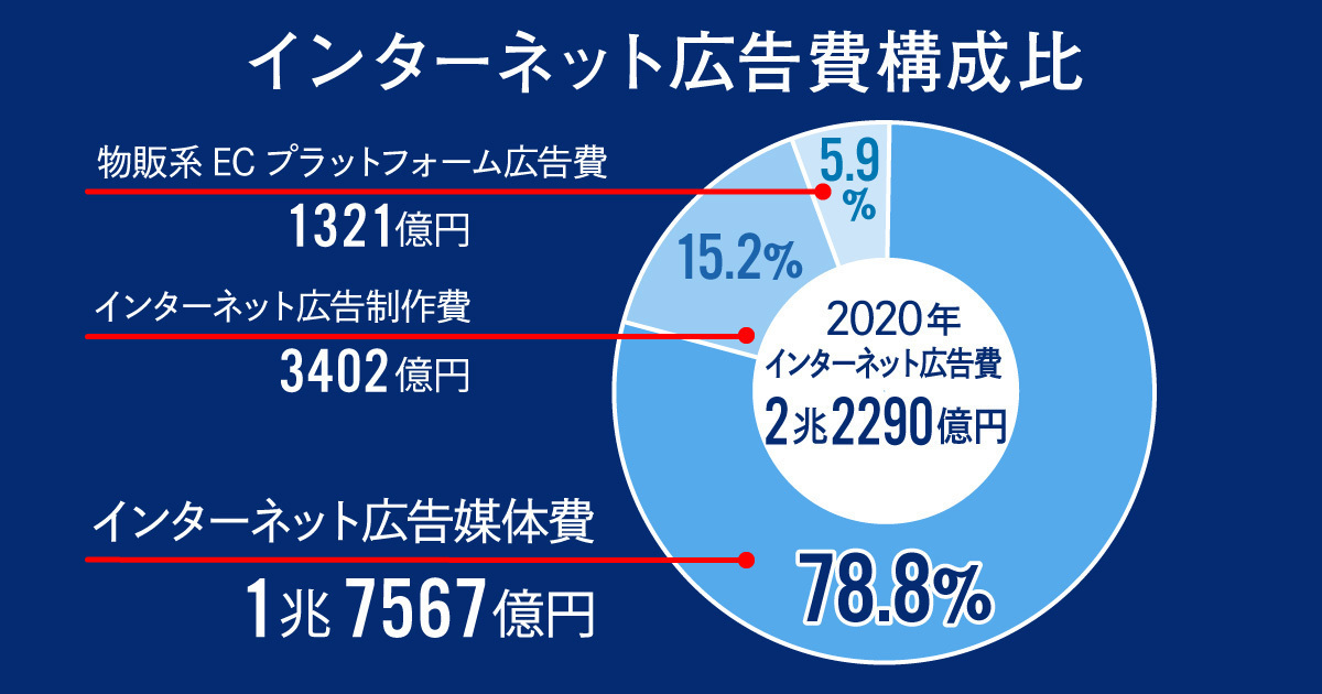 「2020年インターネット広告媒体費」解説。4マス媒体とほぼ並んだ「2.2兆円超」の内訳は?   ウェブ電通報