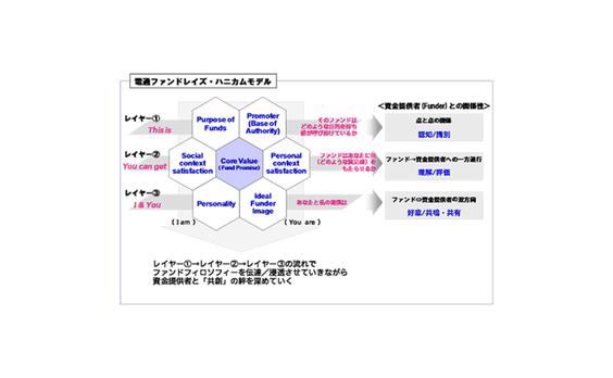 社会と共創するためのフレームワーク(2)