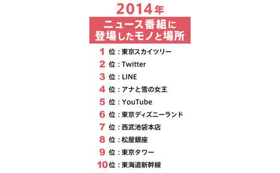 【ランキング2014】ニュース番組に登場した  モノ&場所TOP20を分析