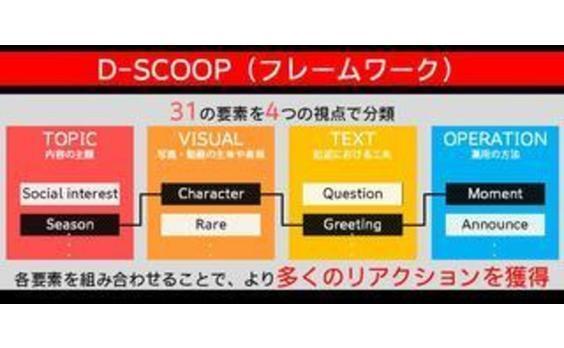 電通、企業Facebookページへの生活者リアクションを拡大するコンテンツプランニング ツール「D-SCOOP(ディー・スクープ)」の提供開始