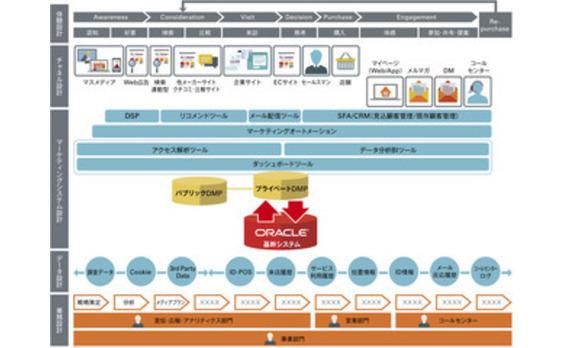 電通と日本オラクル、顧客企業のデジタル・トランスフォーメーション推進で協業 - 基幹システム内のデータをマーケティングに統合活用、事業プロセスを革新 -
