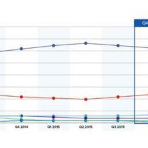 US発★フェイスブック、ソーシャルログインで首位