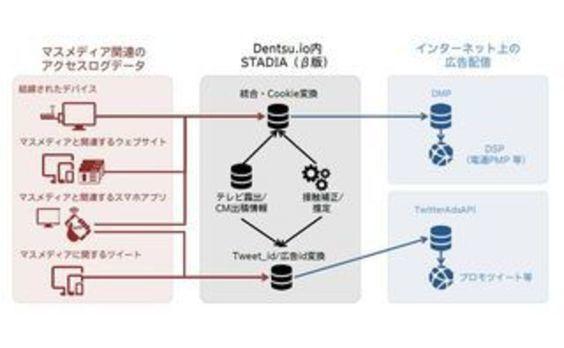 電通、マスメディアとウェブ広告の相乗効果を最大化する 統合マーケティングプラットフォーム「STADIA(β版)」を開発
