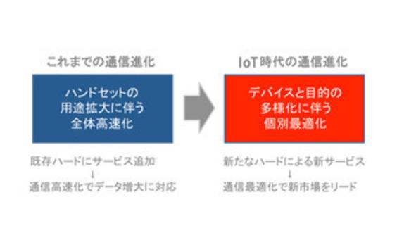 """速度から最適化へ― IoTの""""主役"""" 通信環境の地殻変動 (前編)"""