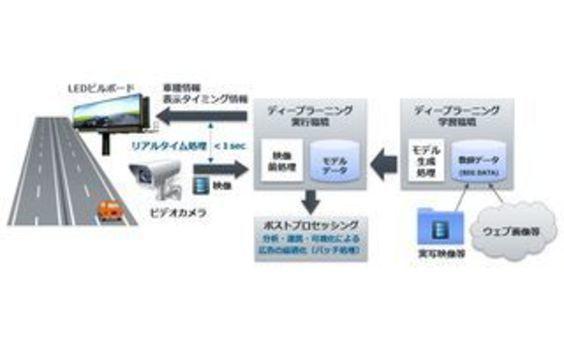 電通、屋外デジタル広告におけるターゲティングの実用化プロジェクトを発足