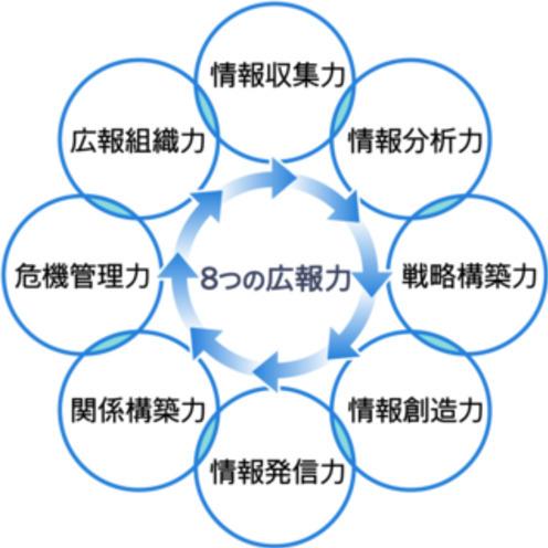 1位は「電力・ガス」~「第2回 企業広報力調査」結果を発表