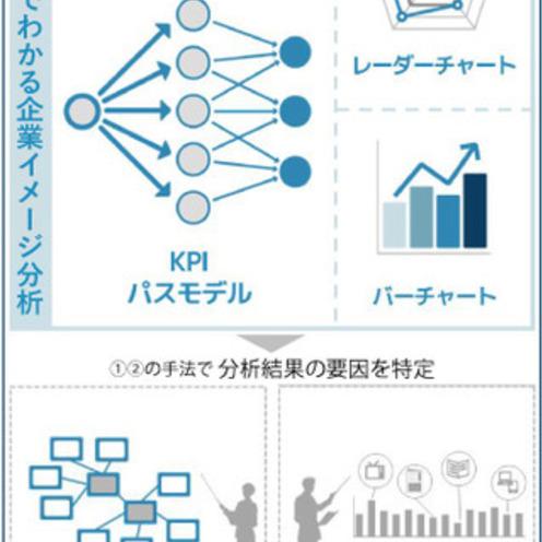 企業イメージの形成要因を特定する解析サービスを開始 ~電通と日経が共同開発