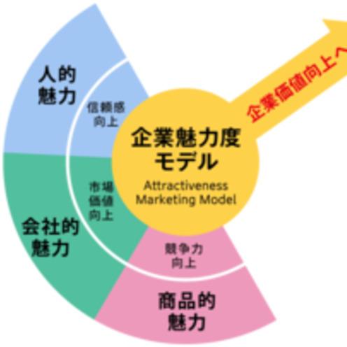 電通PR「企業魅力度モデル」を開発、第1回調査結果を発表