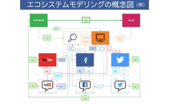 電通と電通デジタル、データアナリティクス領域のグローバル対応に向け、国内グループ横断組織「Data2Decisions Japan」(D2D Japan)を設置