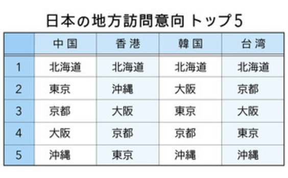 地方ブームが加速!電通、「ジャパンブランド調査2016」を発表