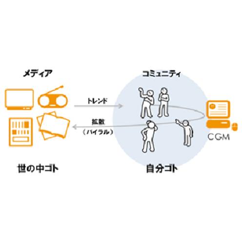 web2.0からソーシャルメディア、O2Oへ  今だからおさらいするデジタル技術がもたらしたメディアの変化