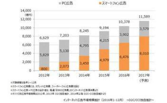 D2CとCCIが、2016年のインターネット広告市場規模推計調査を発表