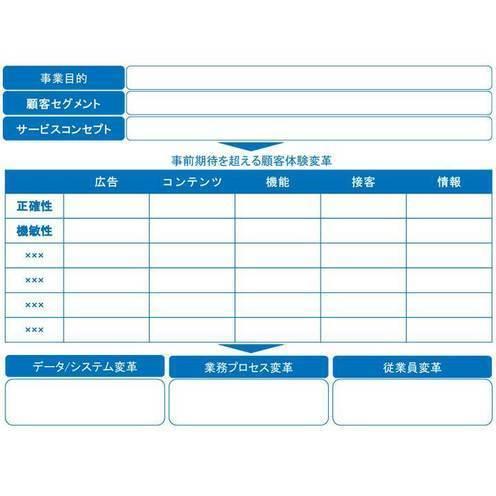 サービスモデルキャンバス~顧客の事前期待を超える体験設計フレーム~