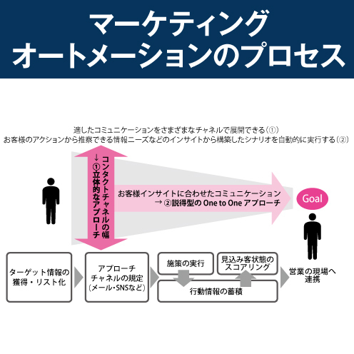 【定石8】営業効率向上のためにマーケティングオートメーション導入から始める