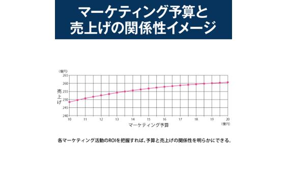 【定石10】マーケティング投資効率を高めるためにMROI分析から始める