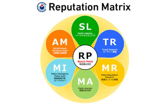 脱広告換算のPR効果測定・分析モデルを開発