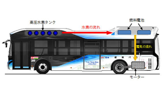 「PROJECT TOEI」  夏休みは燃料電池バスに乗って、 水素のチカラを楽しく学ぼう