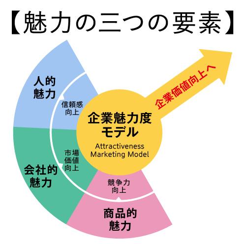企業魅力度調査から見る、いまの魅力的な企業の要素
