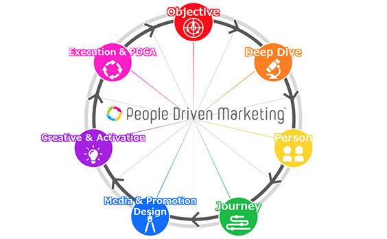 """電通と電通デジタル、""""人""""基点でグループ内のマーケティング手法を結集・高度化した統合フレームワーク「People Driven Marketing」を開発"""