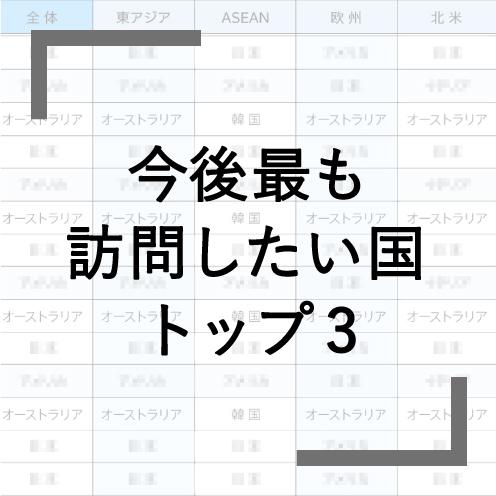 Q9 「最も訪問したい国」日本は何位?