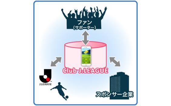 Jリーグのデジタルマーケティングを加速する「三方よし」とは?