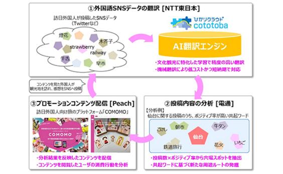 電通とNTT東日本、インバウンドマーケティングのデータ活用ニーズに対応するワンストップサービスの事業性検証に向けトライアルを開始