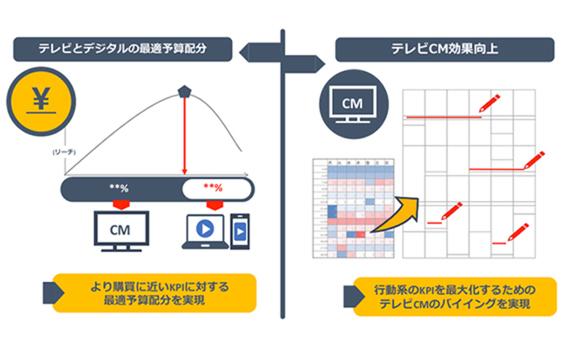 電通、個人視聴の推定でターゲットを実行動に導く「KPI運用型TVCMプランナー」を提供