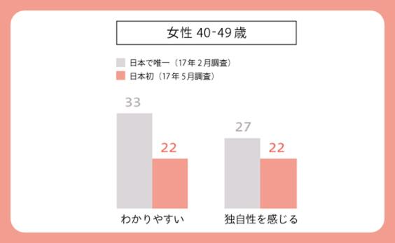 「日本で唯一」と「日本初」、似て非なる表現の効果は?~POLAリンクルショットCMを例に