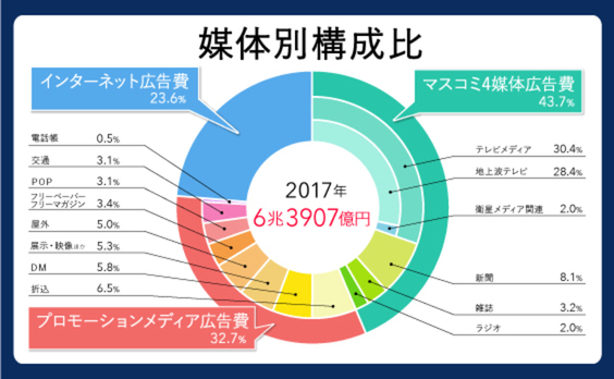 「2017年 日本の広告費」解説―止まらないインターネット広告費の伸長で6年連続のプラス成長