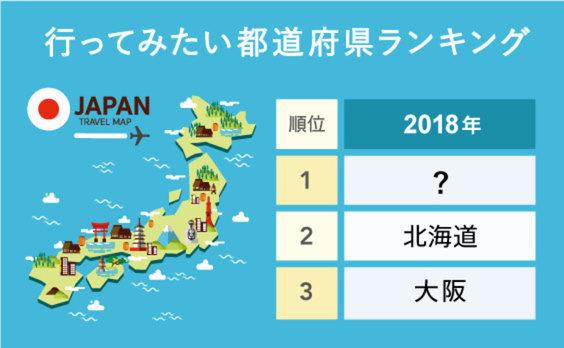 日本の都道府県で訪れたいのは?