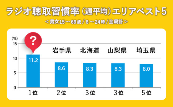 スマホ聴取が増加中のラジオ! 最もラジオ好きの都道府県はどこ?