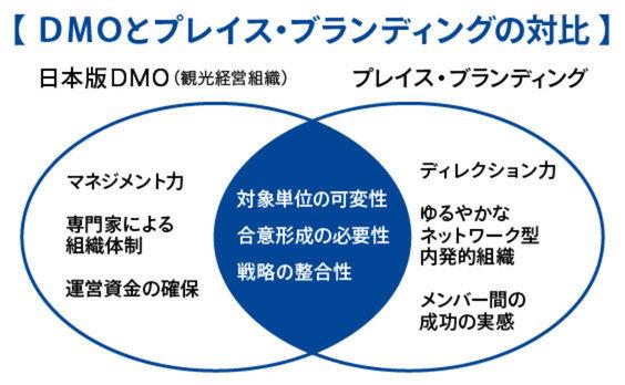 注目のDMO(観光経営組織)に欠かせないものは?