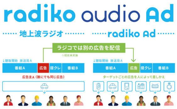 radiko(ラジコ)って、ただのラジオアプリだと思ってない?