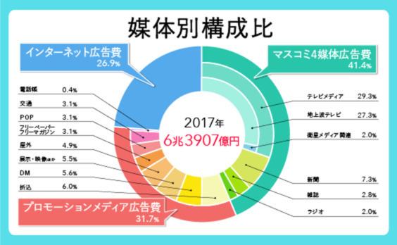 「2018年 日本の広告費」解説―日本の広告市場は前年比102.2%、7年連続のプラス成長