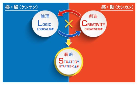 「戦略」をダメにする二つの誤解