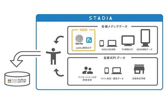 """radiko(ラジコ)はデータで""""マーケティング装置""""に変わる"""
