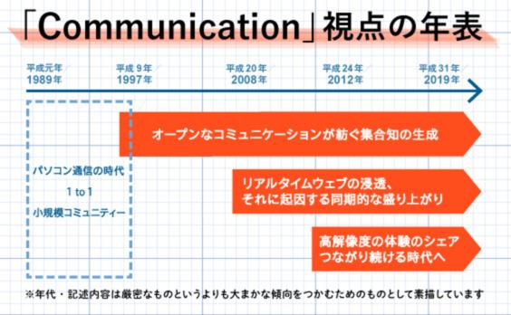 ポスト平成のソーシャルなコミュニケーションを読み解く「CPT」という視点