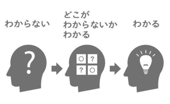 学びの「メタ認知」