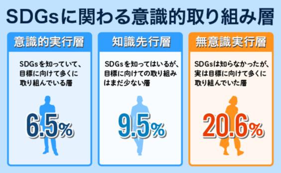 日本社会にSDGsは根付くか?〜第2回電通SDGs生活者調査からの考察
