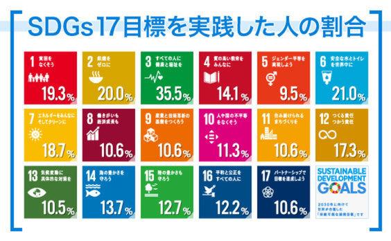 都道府県別のSDGs実態を探る