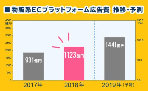 「2018年 物販系ECプラットフォーム広告費の推計調査」解説―急拡大する物販系ECプラットフォームの広告市場規模は1123億円