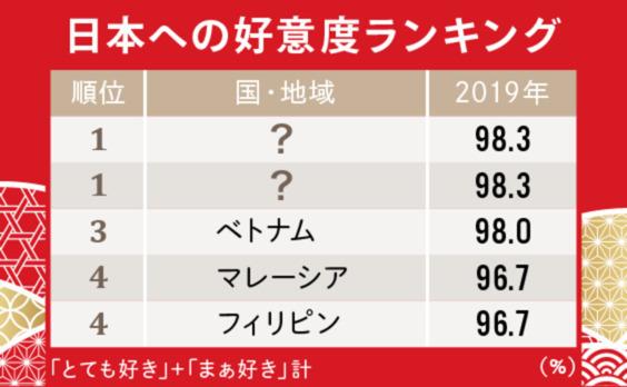 """日本のことが好きな国は増えている?~""""日本ファン""""を探る~"""
