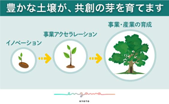 """世界に通じる新しい事業を""""engawa KYOTO""""から"""