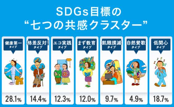 SDGs17の目標で「生活者7つの共感クラスター」を発見。あなたは何タイプ?