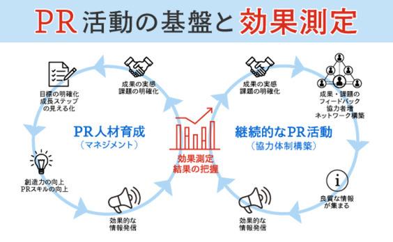 PR効果測定とデータ・ドリブンPRとは