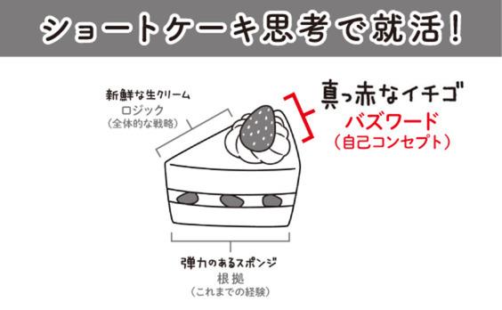 ショートケーキのイチゴのような「バズワード」をつくろう!