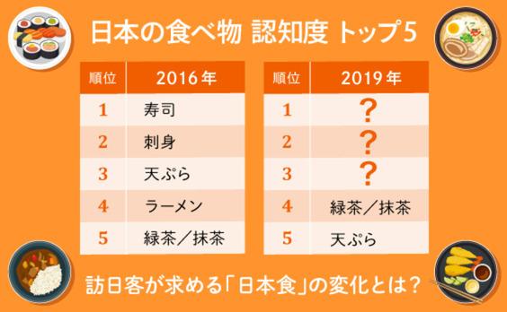 日本といえば「食」の時代~今、求められている日本食とは?~