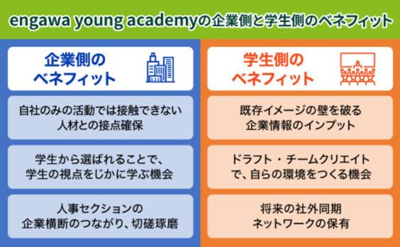 「人づくりから共創しよう」〜合同インターンシップ  engawa young academy