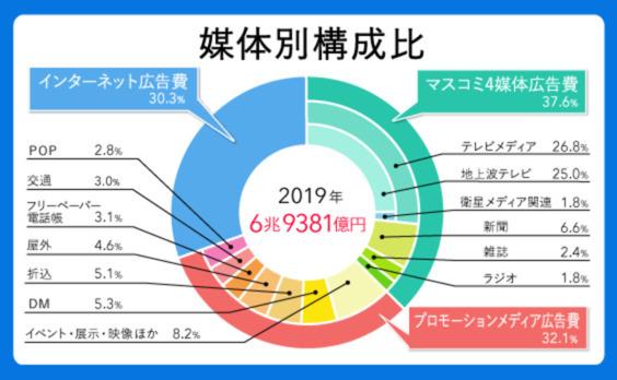 「2019年 日本の広告費」解説―インターネット広告費が6年連続2桁成長、テレビメディアを上回る