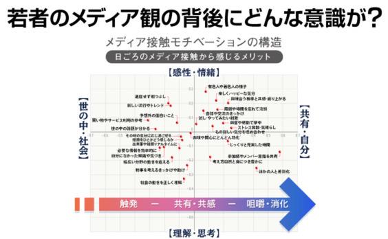 """若年世代の""""メディア観""""に迫る!"""